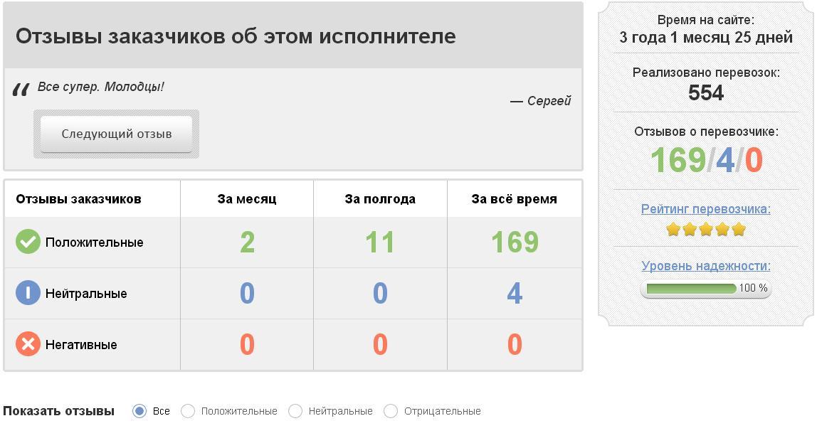 отзывы о транспортных компаниях санкт-петербурга