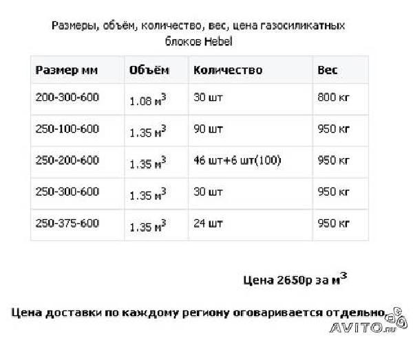 Заказ автомобиля для отправки вещей : Продажа газосиликатных блоков из Снт Шомырта в Большого Хомутца