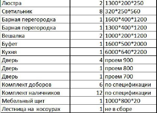 Дешевая доставка кухни, лестницы, светильников из Москва в Новый Уренгой