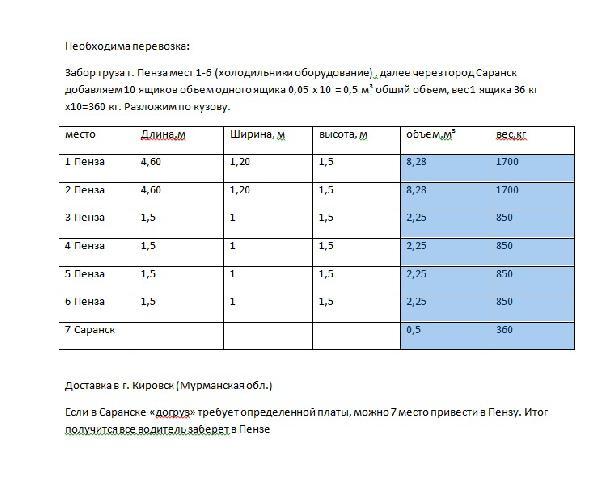 Перевезти на газели услуги из Пенза в Кировск